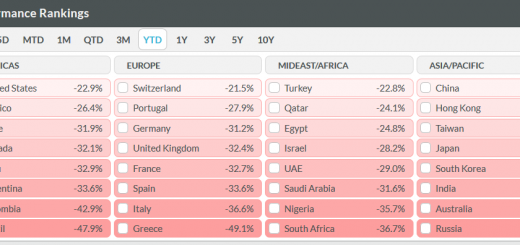 markets-YTD-economic-performance-by-country-12-03-2020-Koyfin